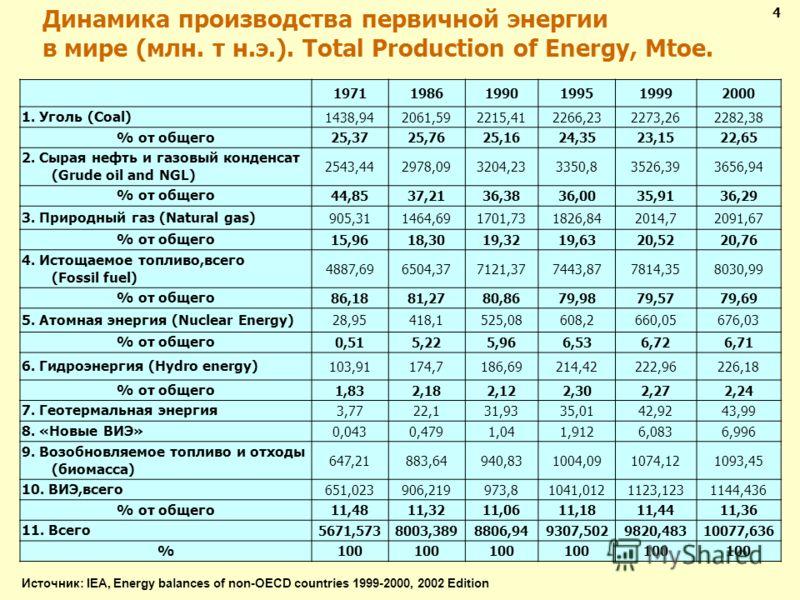Динамика производства первичной энергии в мире (млн. т н.э.). Total Production of Energy, Mtoe. 197119861990199519992000 1. Уголь (Coal) 1438,942061,592215,412266,232273,262282,38 % от общего 25,3725,7625,1624,3523,1522,65 2. Сырая нефть и газовый ко