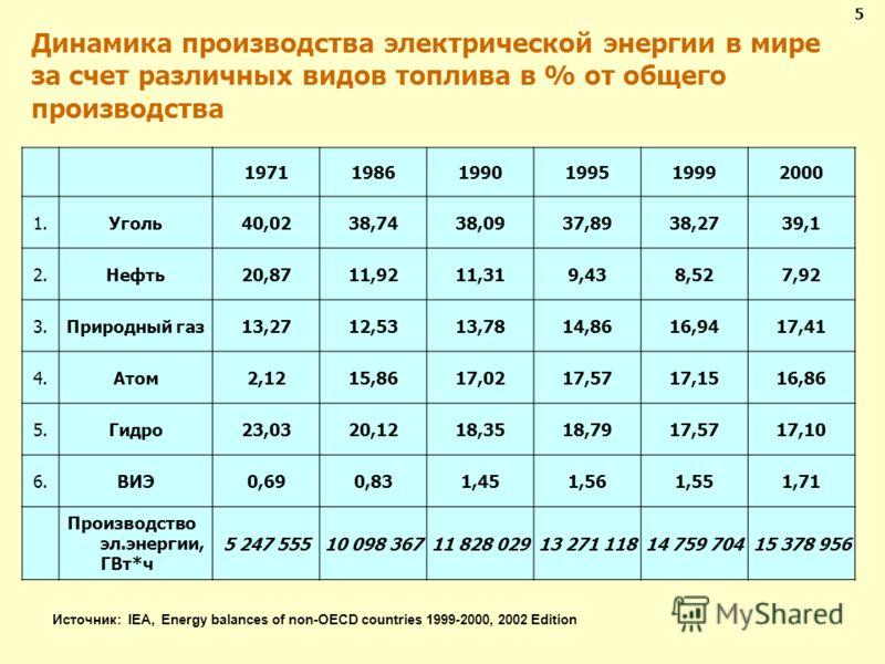 Динамика производства электрической энергии в мире за счет различных видов топлива в % от общего производства 197119861990199519992000 1.Уголь40,0238,7438,0937,8938,2739,1 2.Нефть20,8711,9211,319,438,527,92 3.Природный газ13,2712,5313,7814,8616,9417,