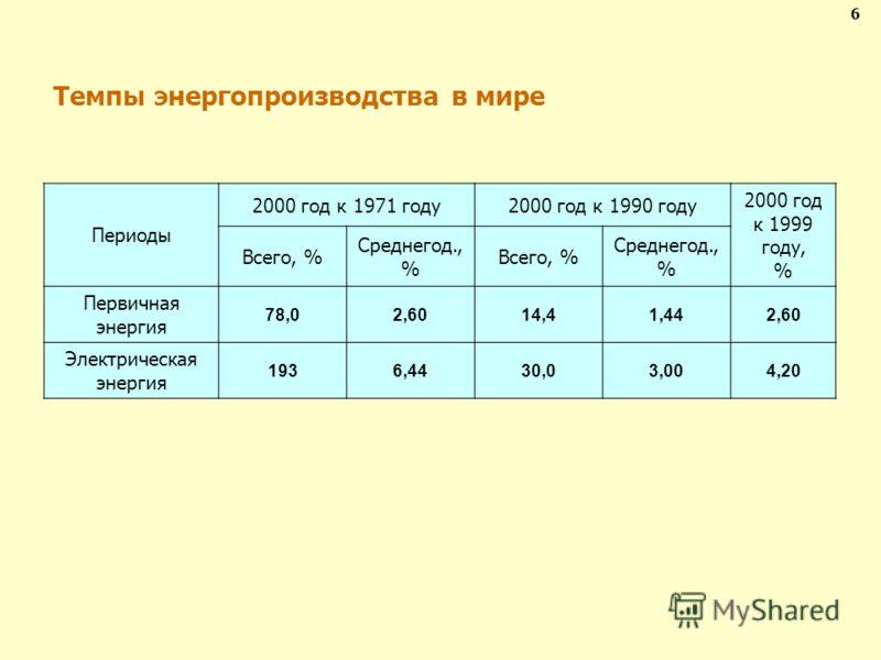 Темпы энергопроизводства в мире 6 Периоды 2000 год к 1971 году2000 год к 1990 году 2000 год к 1999 году, % Всего, % Среднегод., % Всего, % Среднегод., % Первичная энергия 78,02,6014,41,442,60 Электрическая энергия 1936,4430,03,004,20