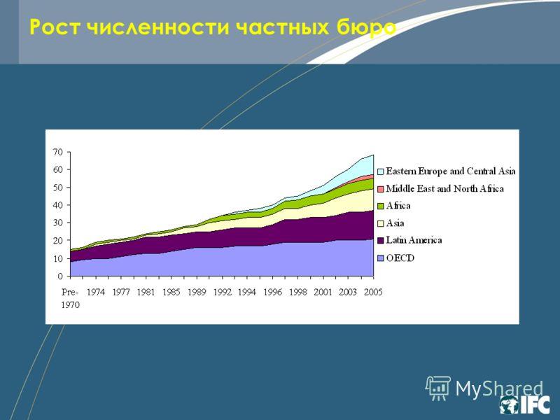 Рост численности частных бюро