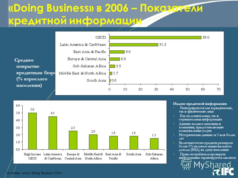 «Doing Business» в 2006 – Показатели кредитной информации Индекс кредитной информации Регистрируются как юридические, так и физические лица Как положительная, так и отрицательная информация Данные подают магазины и компании, предоставляющие коммуналь