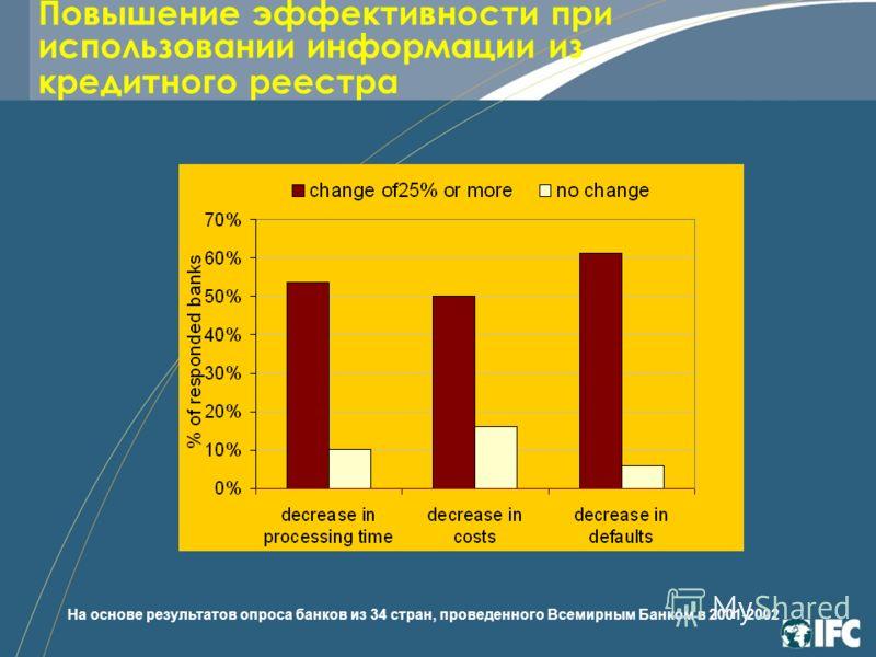 Повышение эффективности при использовании информации из кредитного реестра На основе результатов опроса банков из 34 стран, проведенного Всемирным Банком в 2001-2002