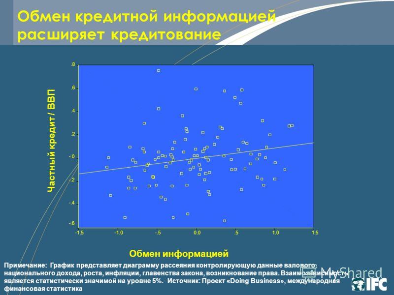 Обмен кредитной информацией расширяет кредитование Примечание: График представляет диаграмму рассеяния контролирующую данные валового национального дохода, роста, инфляции, главенства закона, возникнование права. Взаимозависимость является статистиче