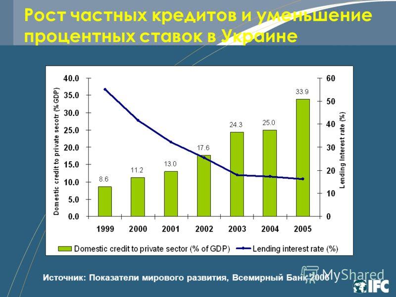 Рост частных кредитов и уменьшение процентных ставок в Украине Источник: Показатели мирового развития, Всемирный Банк 2006