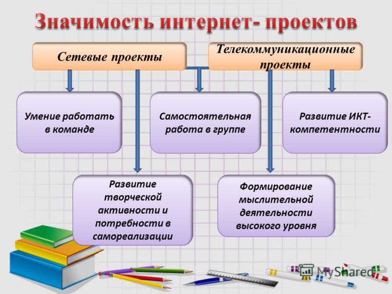 Сетевые проекты Телекоммуникационные проекты Умение работать в команде Самостоятельная работа в группе Развитие ИКТ- компетентности Развитие творческой активности и потребности в самореализации Формирование мыслительной деятельности высокого уровня