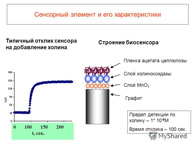 Сенсорный элемент и его характеристики Типичный отклик сенсора на добавление холина Пленка ацетата целлюлозы Слой холиноксидазы Слой MnO 2 Графит 0 100 150 200 t, сек. Предел детекции по холину – 1* 10 -6 М Время отклика – 100 сек. Строение биосенсор