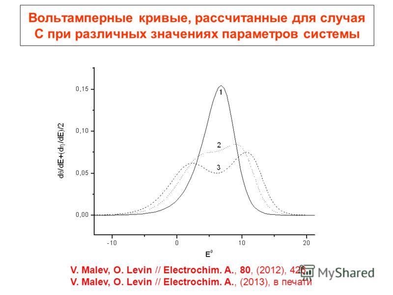 Вольтамперные кривые, рассчитанные для случая С при различных значениях параметров системы V. Malev, O. Levin // Electrochim. A., 80, (2012), 426 V. Malev, O. Levin // Electrochim. A., (2013), в печати