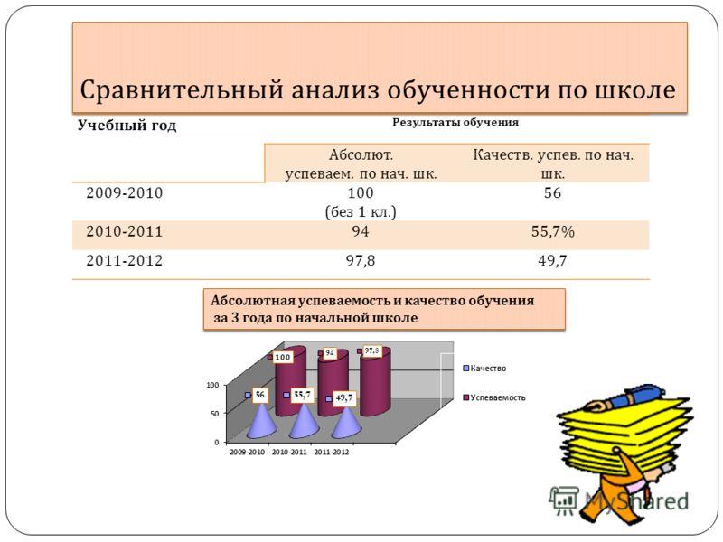 Сравнительный анализ обученности по школе Учебный год Результаты обучения Абсолют. успеваем. по нач. шк. Качеств. успев. по нач. шк. 2009-2010100 ( без 1 кл.) 56 2010-20119455,7% 2011-201297,849,7 Абсолютная успеваемость и качество обучения за 3 года