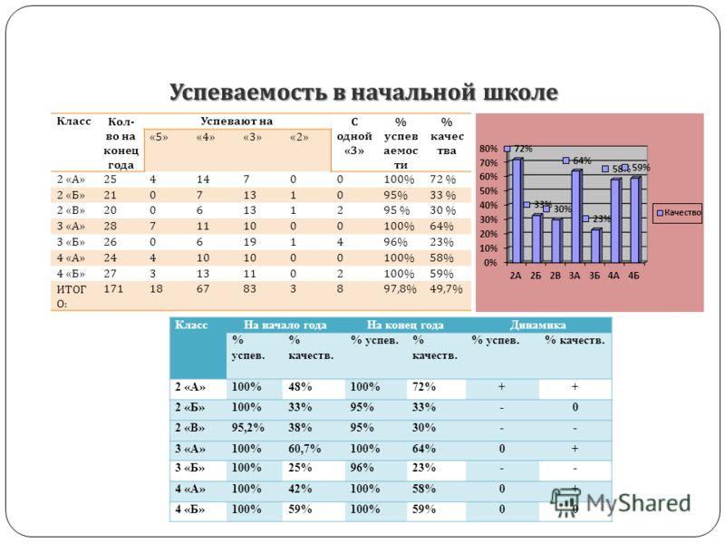 Успеваемость в начальной школе КлассКол - во на конец года Успевают наС одной «3» % успев аемос ти % качес тва «5»«4»«3»«2» 2 « А » 25414700100%72 % 2 « Б » 2107131095%33 % 2 « В » 2006131295 %30 % 3 « А » 287111000100%64% 3 « Б » 2606191496%23% 4 «