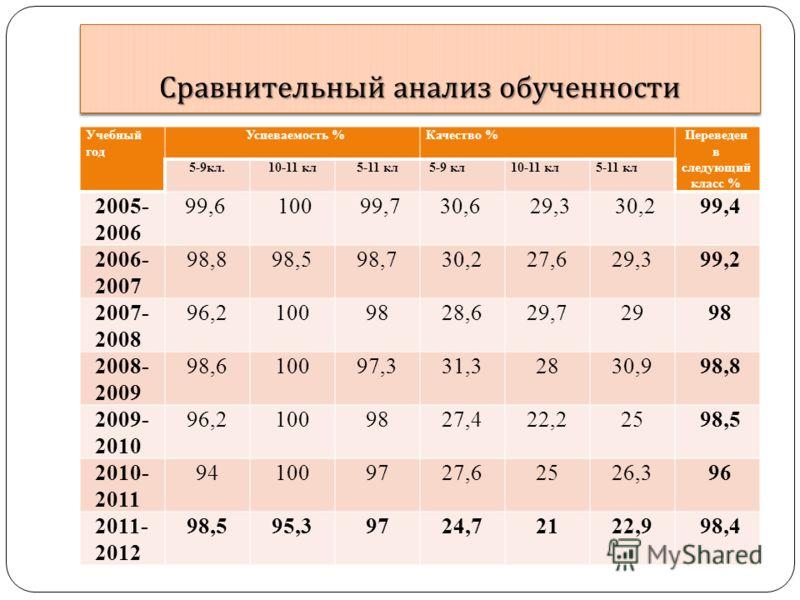 Сравнительный анализ обученности Учебный год Успеваемость %Качество %Переведен в следующий класс % 5-9кл.10-11 кл5-11 кл 5-9 кл10-11 кл5-11 кл 2005- 2006 99,610099,730,629,330,299,4 2006- 2007 98,898,598,730,227,629,399,2 2007- 2008 96,21009828,629,7