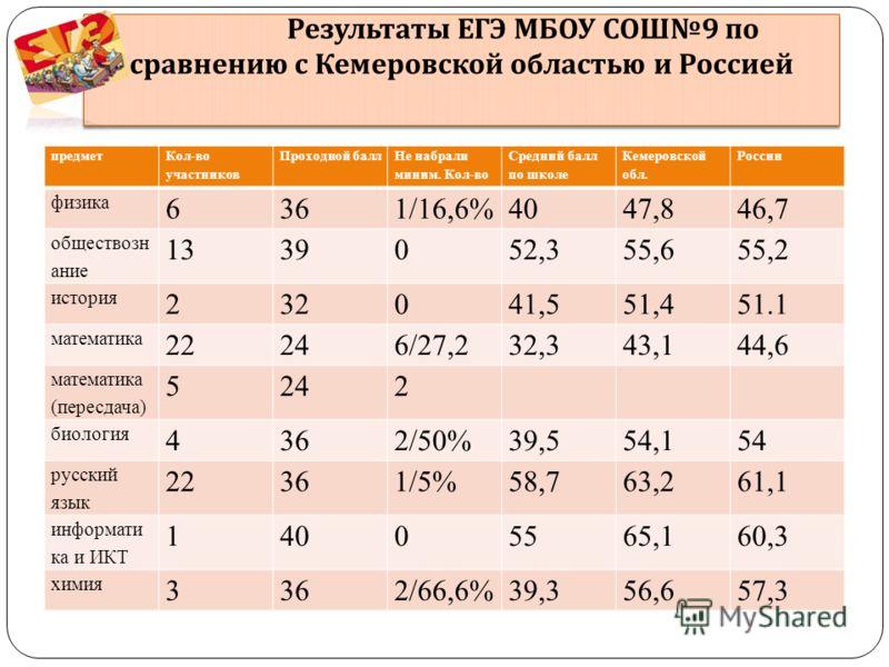 Результаты ЕГЭ МБОУ СОШ 9 по сравнению с Кемеровской областью и Россией предмет Кол-во участников Проходной балл Не набрали миним. Кол-во Средний балл по школе Кемеровской обл. России физика 6361/16,6%4047,846,7 обществозн ание 1339052,355,655,2 исто