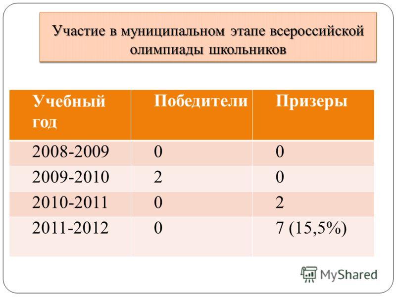 Участие в муниципальном этапе всероссийской олимпиады школьников Учебный год ПобедителиПризеры 2008-200900 2009-201020 2010-201102 2011-201207 (15,5%)