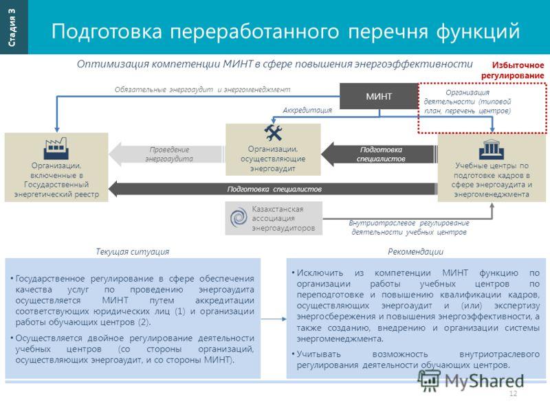 Подготовка переработанного перечня функций 12 Стадия 3 Оптимизация компетенции МИНТ в сфере повышения энергоэффективности Организации, осуществляющие энергоаудит Государственное регулирование в сфере обеспечения качества услуг по проведению энергоауд