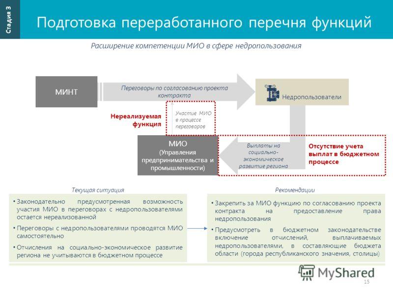 Подготовка переработанного перечня функций 15 Стадия 3 Расширение компетенции МИО в сфере недропользования МИО (Управления предпринимательства и промышленности) Законодательно предусмотренная возможность участия МИО в переговорах с недропользователям