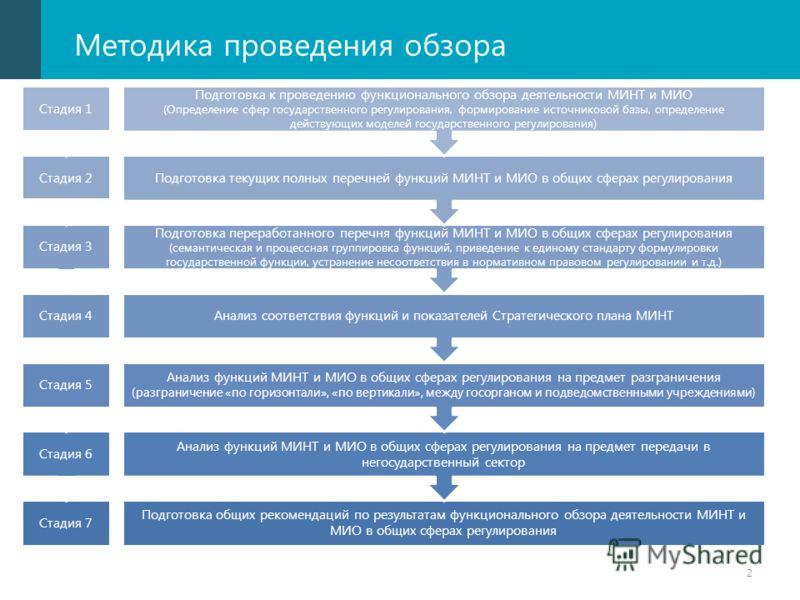 Методика проведения обзора Подготовка общих рекомендаций по результатам функционального обзора деятельности МИНТ и МИО в общих сферах регулирования Анализ функций МИНТ и МИО в общих сферах регулирования на предмет передачи в негосударственный сектор