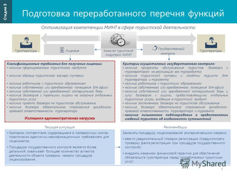 Подготовка переработанного перечня функций 9 Стадия 3 Оптимизация компетенции МИНТ в сфере туристской деятельности Туроператоры Лицензия Туроператоры Критерии соответствия, содержащиеся в проверочных листах, практически идентичны квалификационным тре
