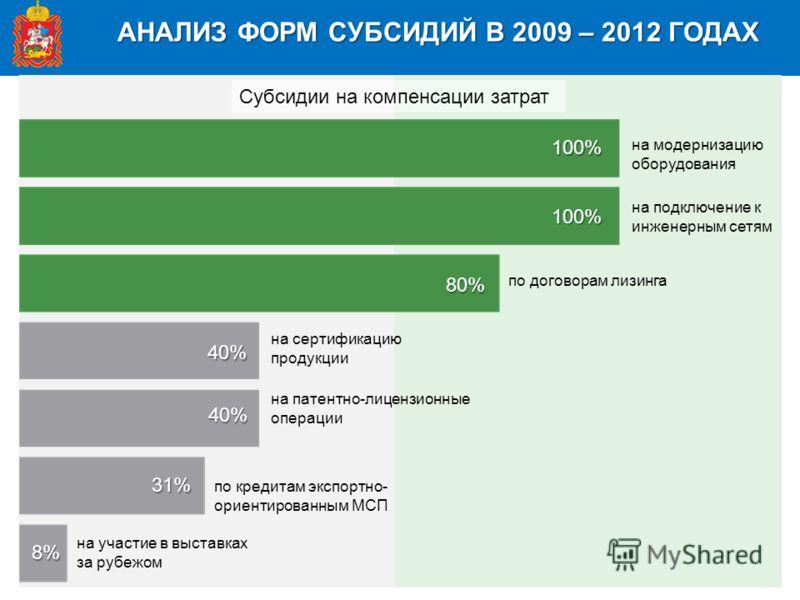 АНАЛИЗ ФОРМ СУБСИДИЙ В 2009 – 2012 ГОДАХ Субсидии на компенсации затрат на сертификацию продукции на патентно-лицензионные операции по кредитам экспортно- ориентированным МСП на участие в выставках за рубежом 40% 40% 31% 8% на модернизацию оборудован
