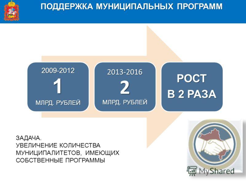 ПОДДЕРЖКА МУНИЦИПАЛЬНЫХ ПРОГРАММ 2009-20121 МЛРД. РУБЛЕЙ 2013-20162 РОСТ В 2 РАЗА ЗАДАЧА. УВЕЛИЧЕНИЕ КОЛИЧЕСТВА МУНИЦИПАЛИТЕТОВ, ИМЕЮЩИХ СОБСТВЕННЫЕ ПРОГРАММЫ