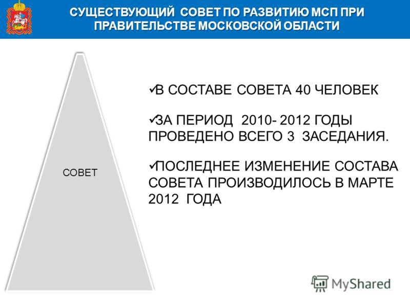 СУЩЕСТВУЮЩИЙ СОВЕТ ПО РАЗВИТИЮ МСП ПРИ ПРАВИТЕЛЬСТВЕ МОСКОВСКОЙ ОБЛАСТИ СОВЕТ В СОСТАВЕ СОВЕТА 40 ЧЕЛОВЕК ЗА ПЕРИОД 2010- 2012 ГОДЫ ПРОВЕДЕНО ВСЕГО 3 ЗАСЕДАНИЯ. ПОСЛЕДНЕЕ ИЗМЕНЕНИЕ СОСТАВА СОВЕТА ПРОИЗВОДИЛОСЬ В МАРТЕ 2012 ГОДА
