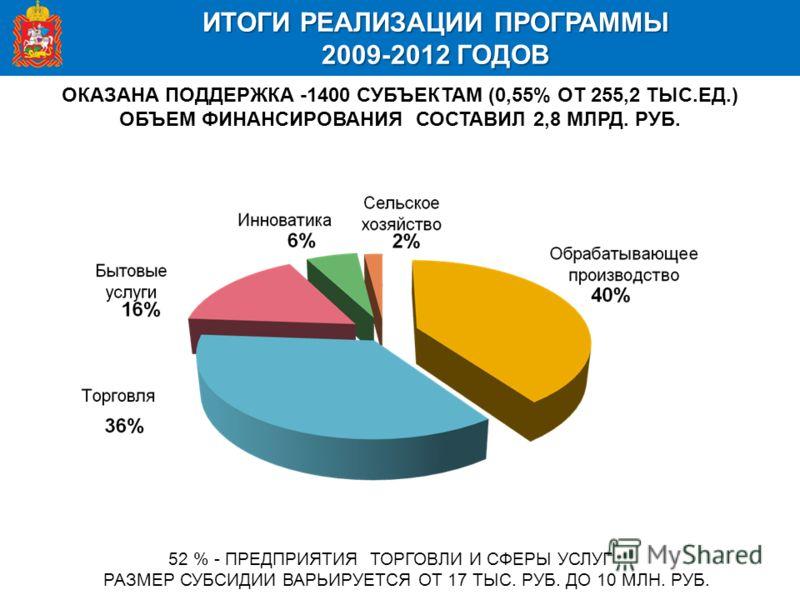 ИТОГИ РЕАЛИЗАЦИИ ПРОГРАММЫ 2009-2012 ГОДОВ ОКАЗАНА ПОДДЕРЖКА -1400 СУБЪЕКТАМ (0,55% ОТ 255,2 ТЫС.ЕД.) ОБЪЕМ ФИНАНСИРОВАНИЯ СОСТАВИЛ 2,8 МЛРД. РУБ. 52 % - ПРЕДПРИЯТИЯ ТОРГОВЛИ И СФЕРЫ УСЛУГ РАЗМЕР СУБСИДИИ ВАРЬИРУЕТСЯ ОТ 17 ТЫС. РУБ. ДО 10 МЛН. РУБ.