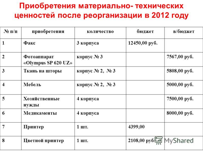 Приобретения материально- технических ценностей после реорганизации в 2012 году п/пприобретенияколичествобюджетв/бюджет 1Факс3 корпуса12450,00 руб. 2Фотоаппарат «Olympus SP 620 UZ» корпус 37567,00 руб. 3Ткань на шторыкорпус 2, 35808,00 руб. 4Мебелько