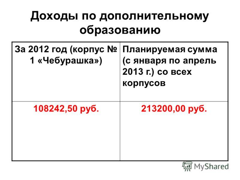 Доходы по дополнительному образованию За 2012 год (корпус 1 «Чебурашка») Планируемая сумма (с января по апрель 2013 г.) со всех корпусов 108242,50 руб.213200,00 руб.