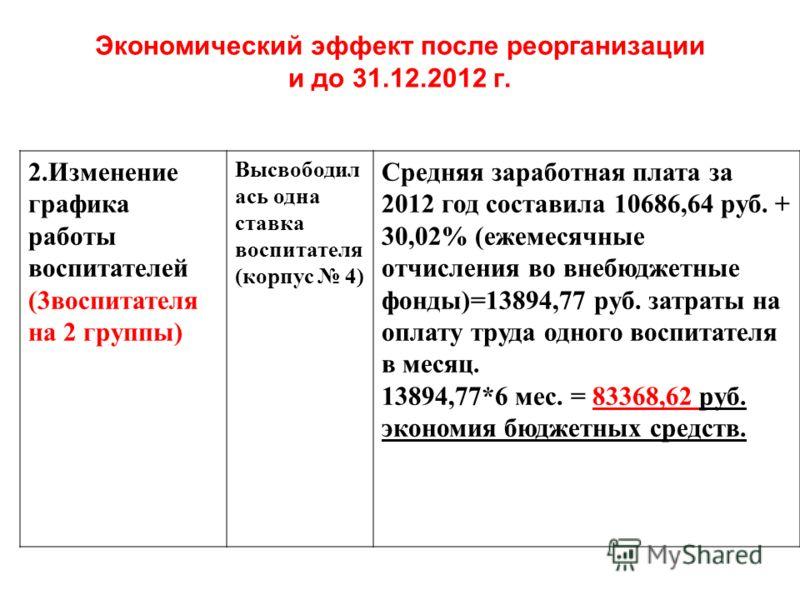 Экономический эффект после реорганизации и до 31.12.2012 г. 2.Изменение графика работы воспитателей (3воспитателя на 2 группы) Высвободил ась одна ставка воспитателя (корпус 4) Средняя заработная плата за 2012 год составила 10686,64 руб. + 30,02% (еж