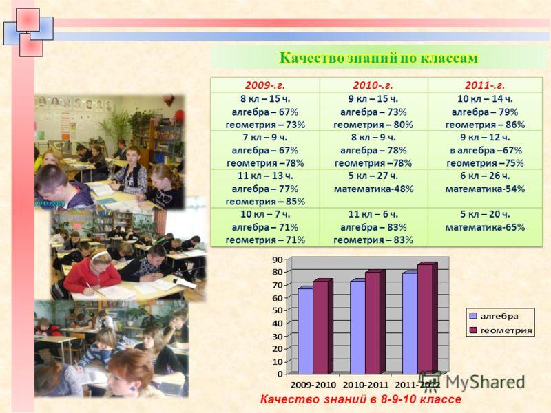Качество знаний в 8-9-10 классе