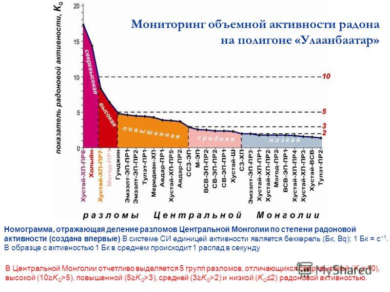 Номограмма, отражающая деление разломов Центральной Монголии по степени радоновой активности (создана впервые) В системе СИ единицей активности является беккерель (Бк, Bq); 1 Бк = с 1. В образце с активностью 1 Бк в среднем происходит 1 распад в секу