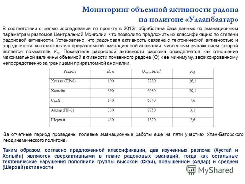Мониторинг объемной активности радона на полигоне «Улаанбаатар» РазломН, мQ max, Бк/м 3 КQКQ Хустай (ПР-8)190728026,1 Холыйн390608020,1 Скай14065407,6 Авдар (ПР-3)33022503,1 Шерхай45018702,6 В соответствии с целью исследований по проекту в 2012г. обр
