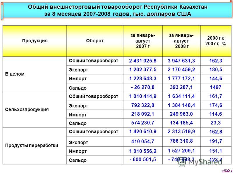 ПродукцияОборот за январь- август 2007 г за январь- август 2008 г 2008 г к 2007 г, % В целом Общий товарооборот 2 431 025,83 947 631,3162,3 Экспорт 1 202 377,52 170 459,2180,5 Импорт 1 228 648,31 777 172,1144,6 Сальдо - 26 270,8393 287,11497 Сельхозп