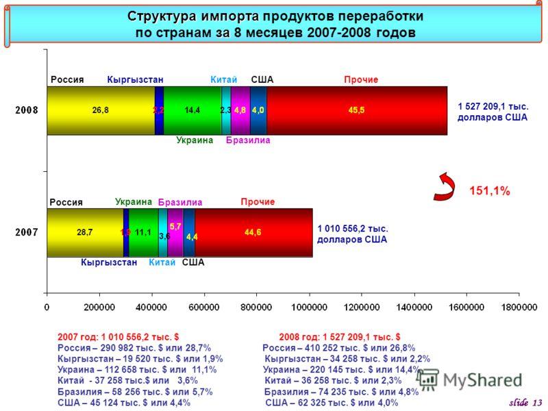 Структура импорта за Структура импорта продуктов переработки по странам за 8 месяцев 2007-2008 годов Россия Прочие 1 010 556,2 тыс. долларов США 1 527 209,1 тыс. долларов США slide 13 151,1% 2007 год: 1 010 556,2 тыс. $ 2008 год: 1 527 209,1 тыс. $ Р