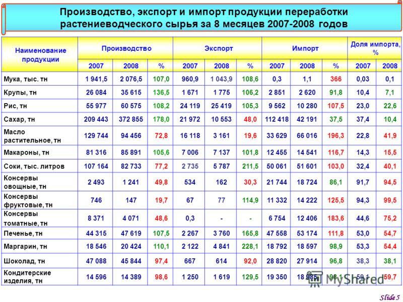 Slide 5 Наименование продукции ПроизводствоЭкспортИмпорт Доля импорта, % 20072008%20072008%20072008%20072008 Мука, тыс. тн1 941,52 076,5107,0960,91 043,9108,60,31,13660,030,1 Крупы, тн26 08435 615136,51 6711 775106,22 8512 62091,810,47,1 Рис, тн55 97