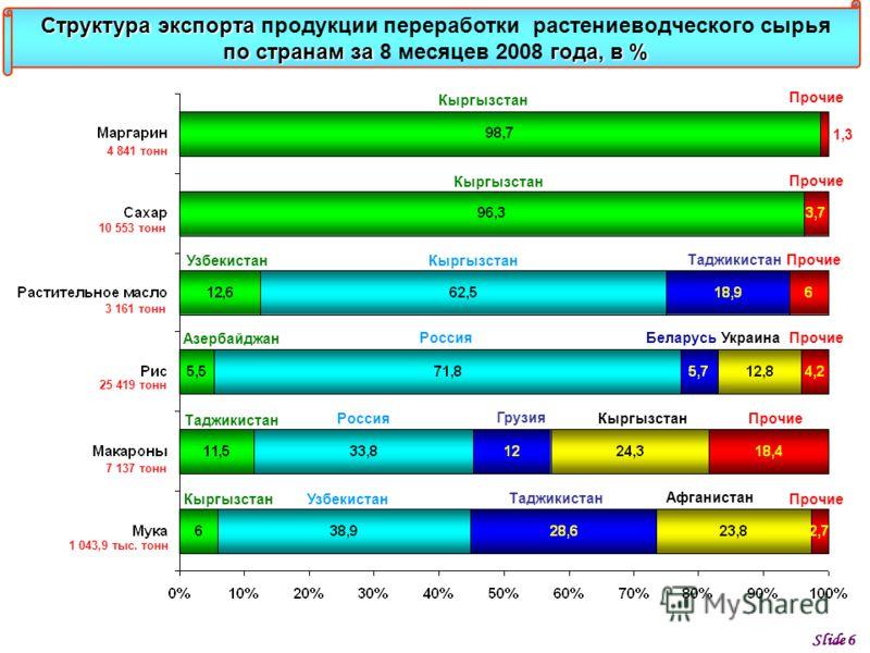 Slide 6 Кыргызстан Таджикистан Узбекистан Россия Таджикистан Кыргызстан Прочие Структура экспорта по странам за года, в % Структура экспорта продукции переработки растениеводческого сырья по странам за 8 месяцев 2008 года, в % Узбекистан Прочие Росси