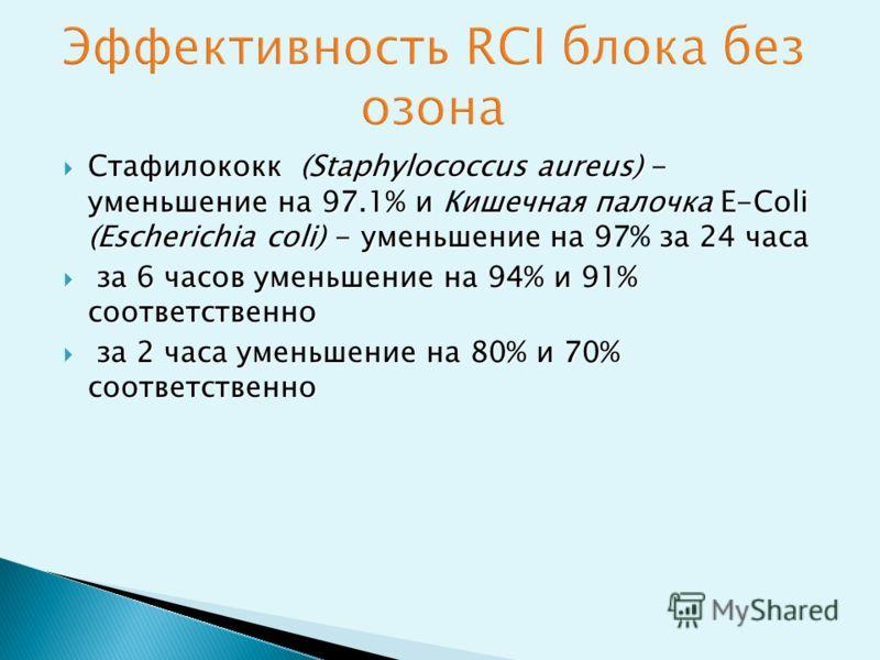 Стафилококк Staphylococcus aureus) - уменьшение на 97.1% и ишечная палочка E-Coli (Escherichia coli) - уменьшение на 9за 24 часа Стафилококк (Staphylococcus aureus) - уменьшение на 97.1% и Кишечная палочка E-Coli (Escherichia coli) - уменьшение на 97
