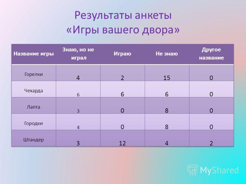 Результаты анкеты «Игры вашего двора»