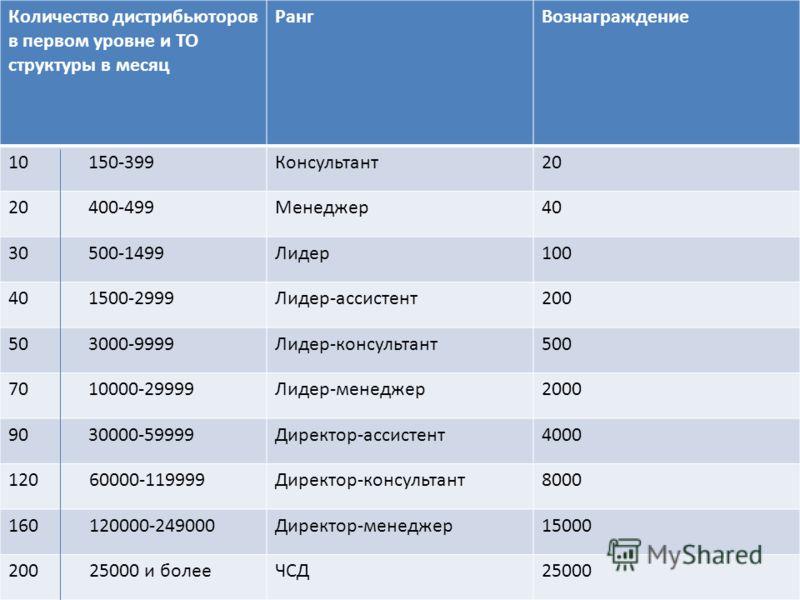 Количество дистрибьюторов в первом уровне и ТО структуры в месяц РангВознаграждение 10 150-399Консультант20 20 400-499Менеджер40 30 500-1499Лидер100 40 1500-2999Лидер-ассистент200 50 3000-9999Лидер-консультант500 70 10000-29999Лидер-менеджер2000 90 3