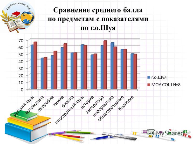 Сравнение среднего балла по предметам с показателями по г.о.Шуя