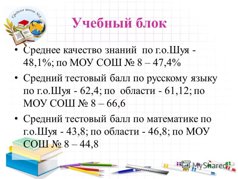 Учебный блок Среднее качество знаний по г.о.Шуя - 48,1%; по МОУ СОШ 8 – 47,4% Средний тестовый балл по русскому языку по г.о.Шуя - 62,4; по области - 61,12; по МОУ СОШ 8 – 66,6 Средний тестовый балл по математике по г.о.Шуя - 43,8; по области - 46,8;