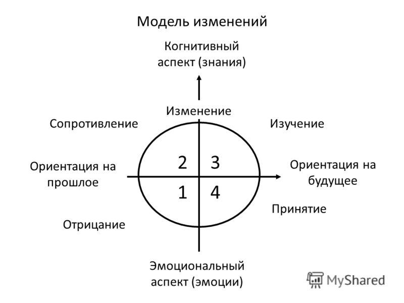 Сопротивление Отрицание Принятие Изучение Когнитивный аспект (знания) Эмоциональный аспект (эмоции) Ориентация на прошлое Ориентация на будущее Изменение Модель изменений 2 3 1 4