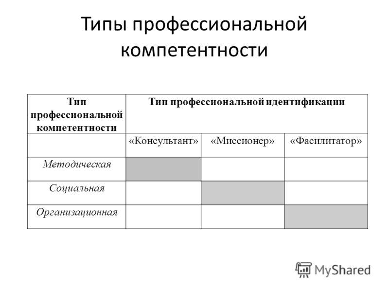Типы профессиональной компетентности Тип профессиональной компетентности Тип профессиональной идентификации «Консультант»«Миссионер»«Фасилитатор» Методическая Социальная Организационная