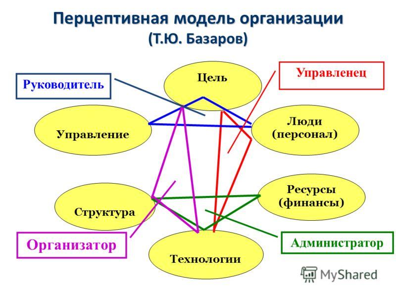 Перцептивная модель организации (Т.Ю. Базаров) Цель Люди (персонал) Технологии Ресурсы (финансы) Структура Управление Руководитель Администратор Организатор Управленец