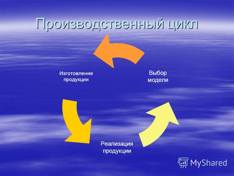Производственный цикл Изготовление продукции Реализация продукции Выбор модели