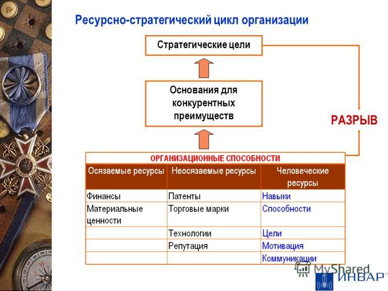 Ресурсно-стратегический цикл организации Стратегические цели Основания для конкурентных преимуществ РАЗРЫВ