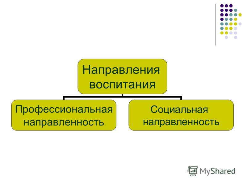 Направления воспитания Профессиональная направленность Социальная направленность