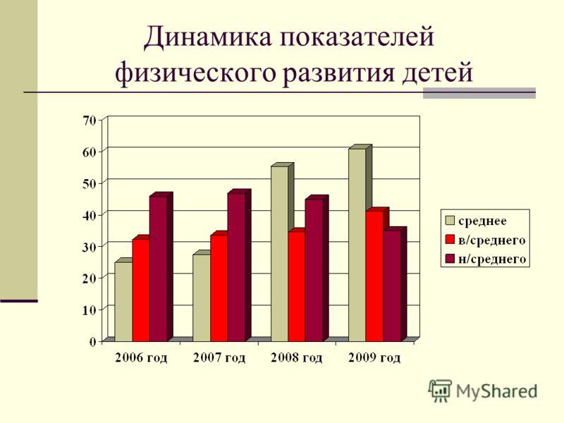 Динамика показателей физического развития детей