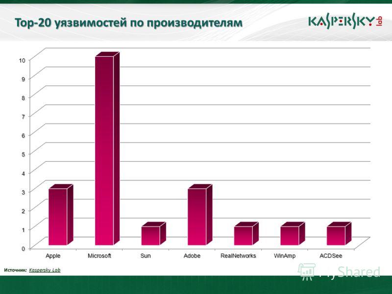 Тор-20 уязвимостей по производителям Источник: Kaspersky Lab