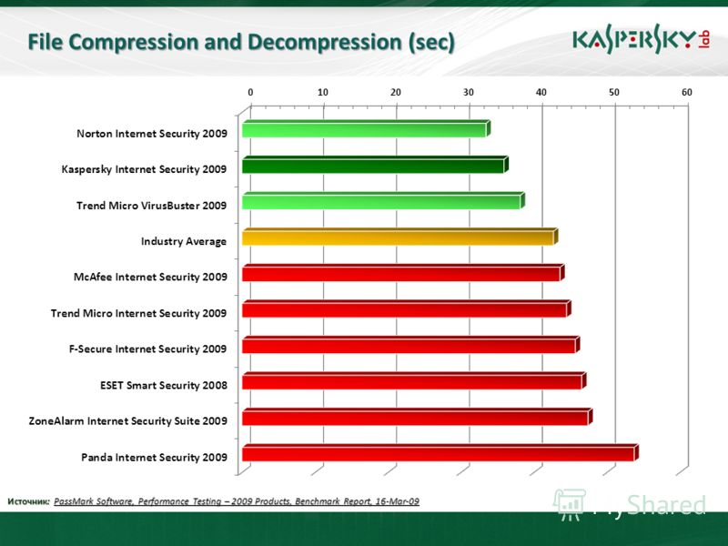 File Compression and Decompression (sec) Источник: PassMark Software, Performance Testing – 2009 Products, Benchmark Report, 16-Mar-09