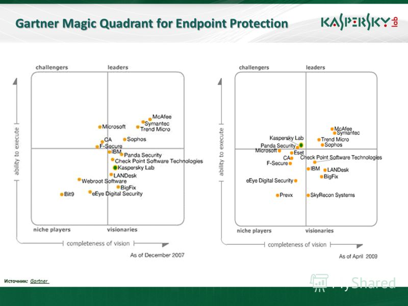 Gartner Magic Quadrant for Endpoint Protection Источник: Gartner