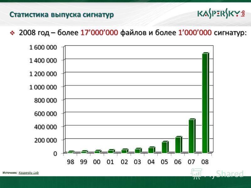 Статистика выпуска сигнатур 2008 год – более 17000000 файлов и более 1000000 сигнатур: 2008 год – более 17000000 файлов и более 1000000 сигнатур: Источник: Kaspersky Lab 9899000102030405060708
